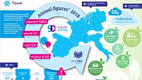 Tauw bereikt 9% omzetgroei in 2018