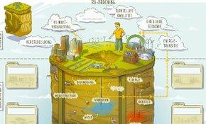 Wat is een omgevingsvisie zonder 'stabiele ondergrond'?