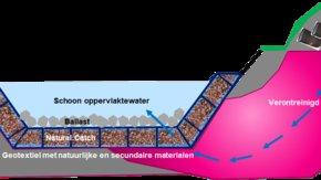 Project RESANAT stimuleert herontwikkeling verontreinigde locaties