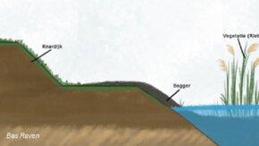 Verwerkingsmogelijkheden baggerspecie 't Bovenwater