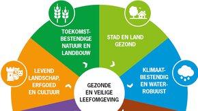 PlanMER Omgevingsvisie Provincie Utrecht goed ontvangen