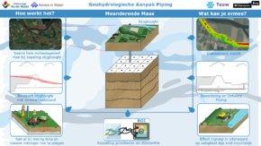 Innovatie Geohydologische Aanpak Piping (GAP)